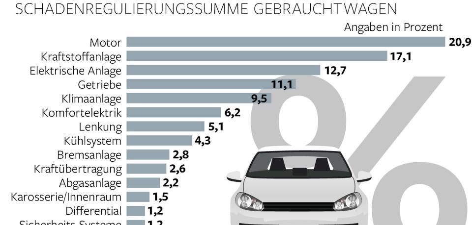 Statistik zur Schadensregulierung bei Gebrauchtwagen. Getriebeschäden stehen an 4. Stelle.